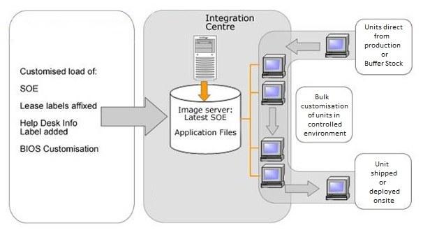 Integration Centre Services process Sample