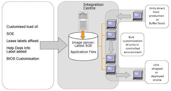 PC Lifestyle Diagram
